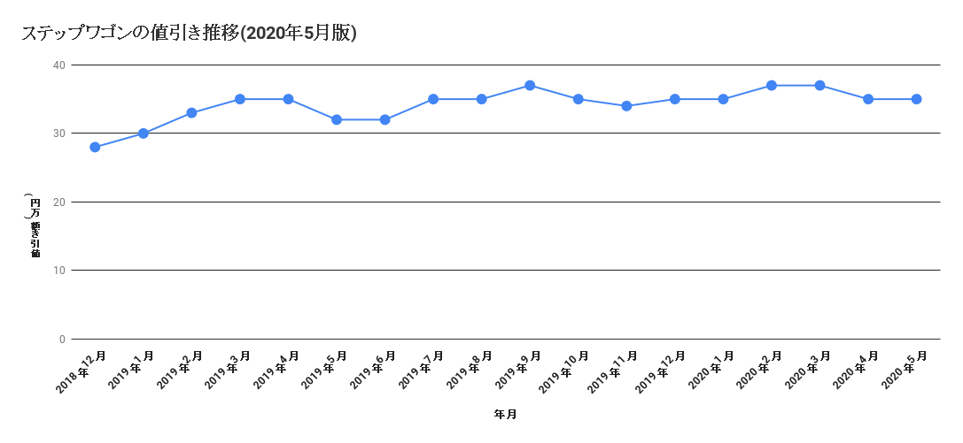 ステップワゴンの値引き推移(2020年5月版)