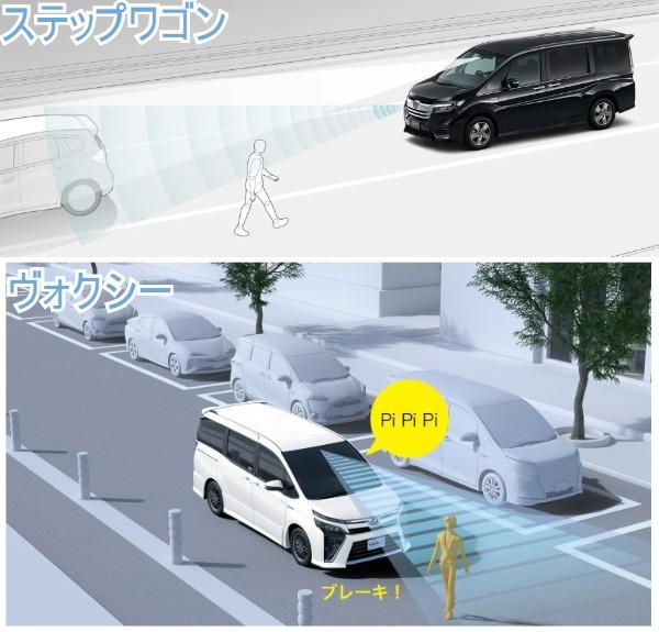 ステップワゴンとヴォクシーの安全装備を比較