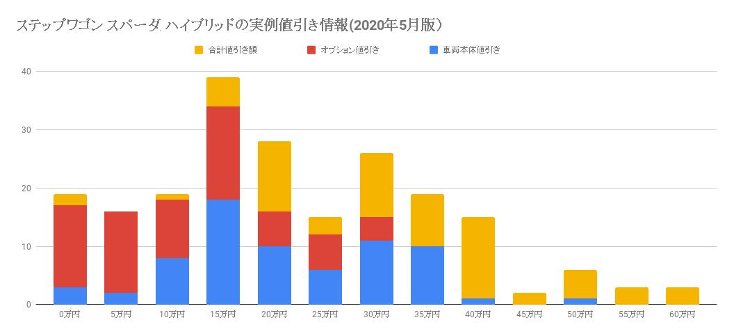 ステップワゴンスパーダハイブリッドの値引き情報(2020年5月版)