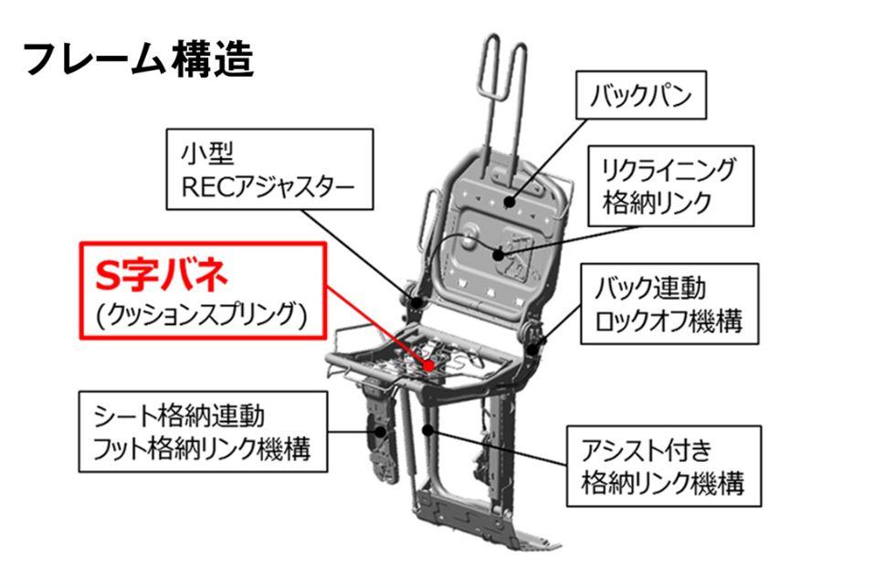 ステップワゴン3列目シートの構造