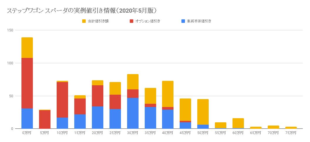 ステップワゴンスパーダの値引き(2020年5月版)