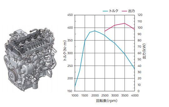 コモンレール式燃料噴射の性能図