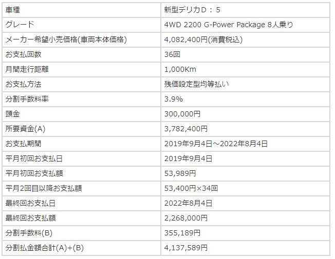 G-PowerPackage(8人乗り)の残クレ購入シミュレーション結果