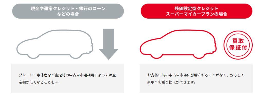 スーパーマイカープランの説明画像