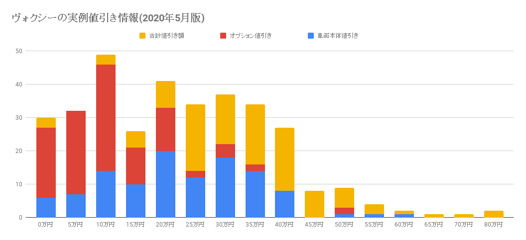 ヴォクシーの実例値引き情報(2020年5月版)