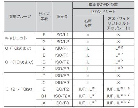 ISOFIXの適合性一覧表