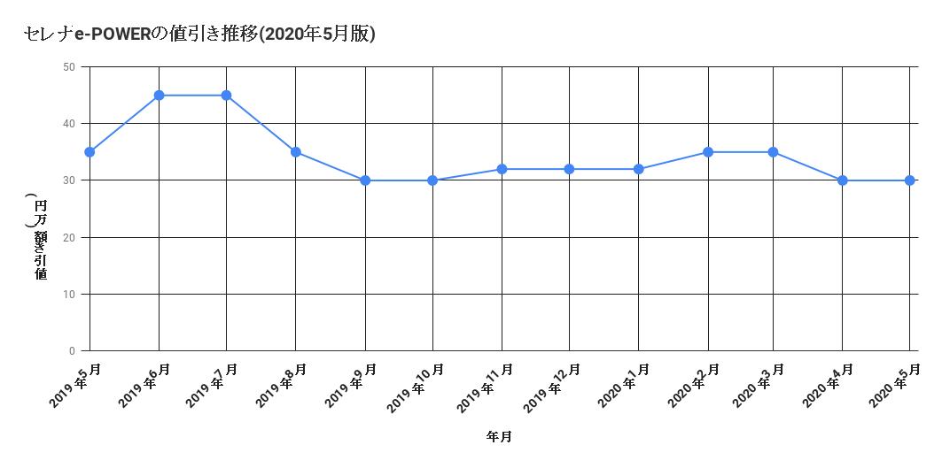 セレナe-POWERの値引き推移(2020年5月版)