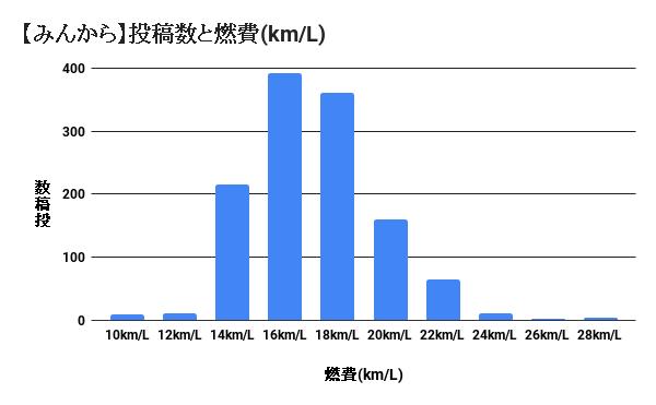 セレナe-POWERの実燃費のグラフ(みんカラ調べ)