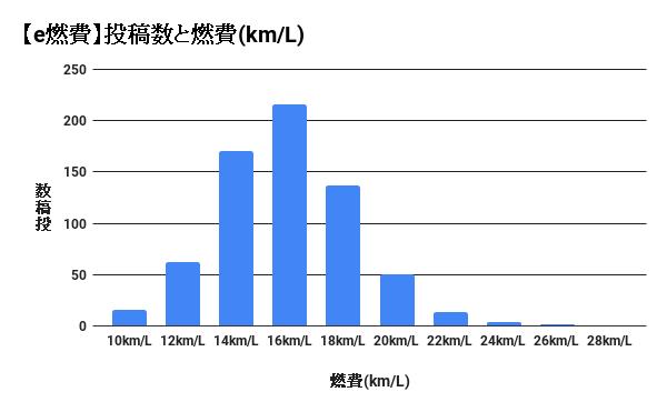 セレナe-POWERの実燃費のグラフ(e燃費調べ)