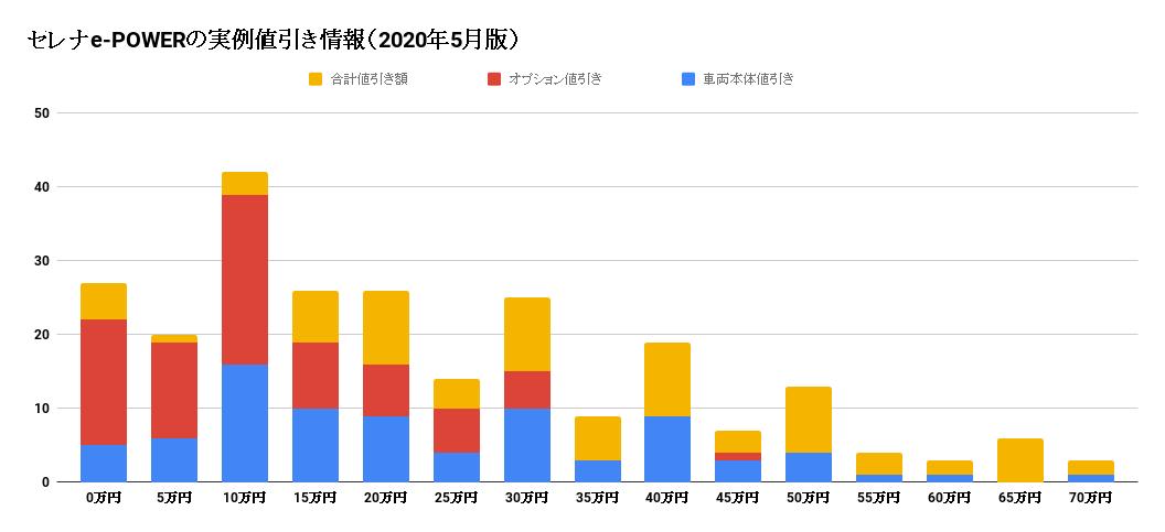 セレナe-POWERの値引き情報グラフ(2020年5月版)
