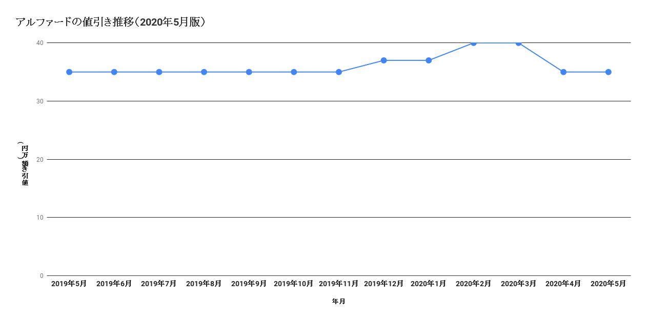 アルファードの値引き推移(2020年5月版)