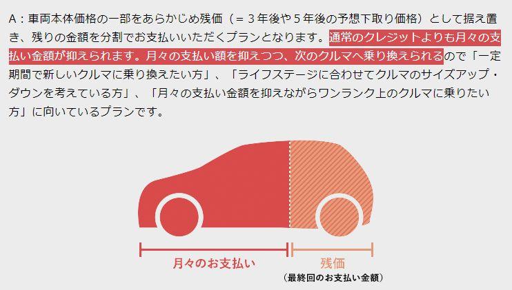残価設定ローン(残クレ)の説明画像