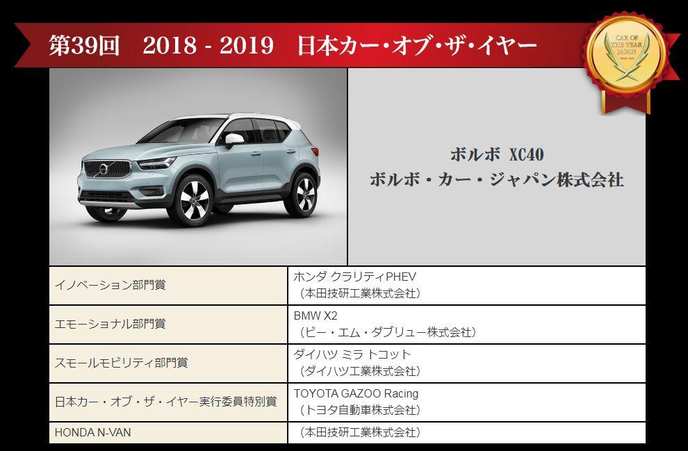 第39回の日本カー・オブ・ザ・イヤー獲得車