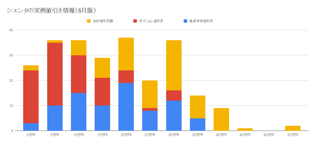 シエンタの実例値引き情報(2020年5月最新情報)