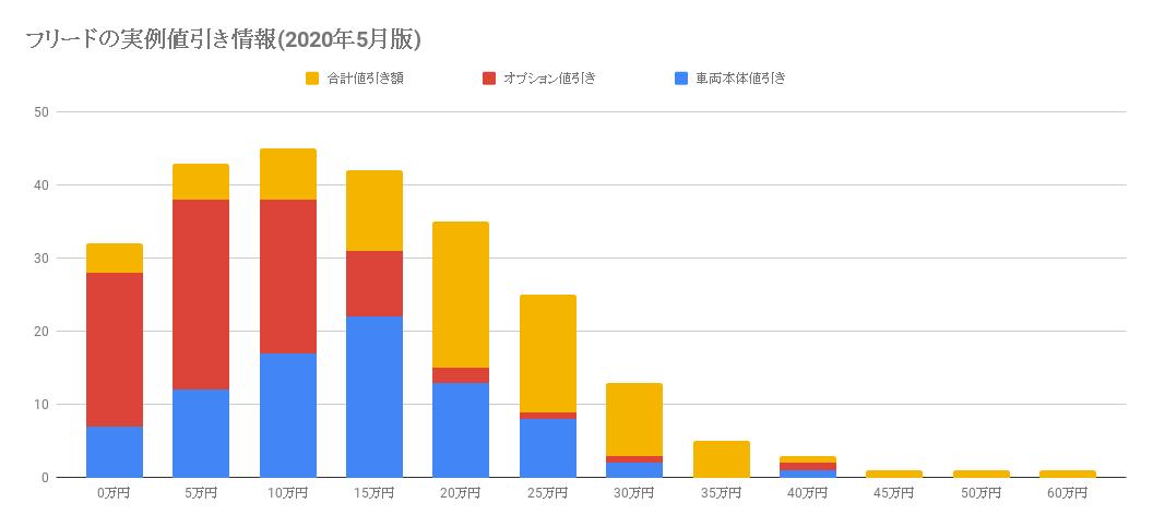 フリードの実例値引き情報(2020年5月版)