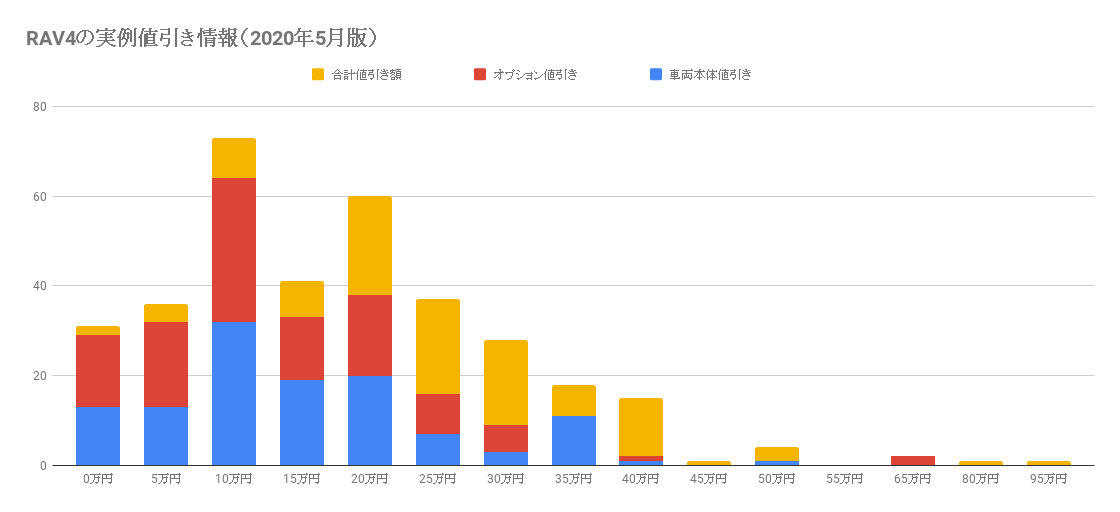 RAV4の値引き情報(2020年5月版)