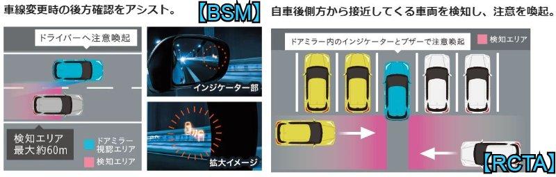BSM(ブラインドスポットモニター)+RCTA(リヤクロストラフィックアラート)