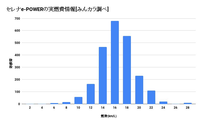 セレナe-POWERの実燃費(みんカラの調査結果をまとめたグラフ)