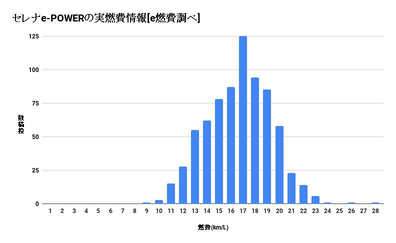 セレナe-POWERの実燃費(e燃費の調査結果をまとめたグラフ)